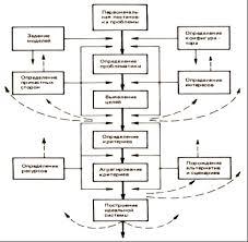 этапы системного анализа Все этапы системного анализа можно изобразить на рисунке