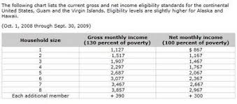 Food Stamp Chart Florida The Food Stamp Guide U S Food Stamp Income Eligibility