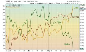 Gold Vs Usd Chart This Chart Says It All Gold Vs Equities Vs The Dollar See