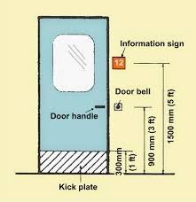 layout of door handle door bell etc should follow the above drawing