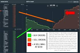 Explanation Of Sell Walls In One Image Ethtrader