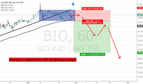 Bio Rad Quality Control Chart Bio Stock Price And Chart Nyse Bio Tradingview