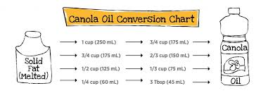 Ml To Cups Conversion Chart Ask Judy Canola Oil And Baking Eat Well