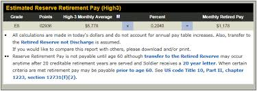 Military Reserve Retirement Pay Chart 2013 Using Reserve Guard Retirement Calculators To Estimate