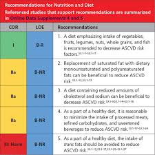 Cardiovascular Risk Assessment Chart 2019 Acc Aha Guideline On The Primary Prevention Of