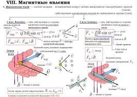 Информатика и Физика Ф Контрольная работа № Магнитное  Контрольная работа №1 Магнитное поле Электромагнитная индукция