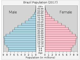 Brazil Population Chart Demographics Of Brazil Wikipedia