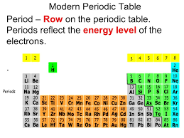 Energy Levels Periodic Table Modern Period E2 80 93 Row The ...