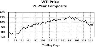 The 20 Year Record For Oil Kitco News