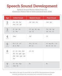Updated Speech Sound Development Chart From Mommyspeechthera