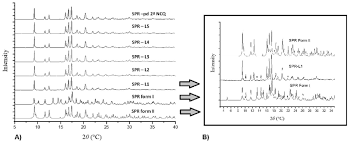 form l5 figure 2 pxpd of spironolactone in active pharmaceutical