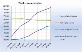 Current Us Yield Curve Chart The Yield Curve And What It Means For Cds
