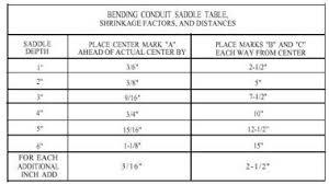 Electrical Conduit Electrical Conduit Bend Radius