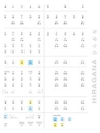 Hiragana Katakana Character Charts Iwork3 Alex Chong