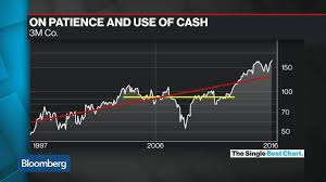 3m Share Price Chart 3m Stock A Case Study In Patience And Use Of Cash Bloomberg