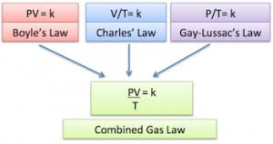 Gas Laws Definition Formulas And Examples Az Chemistry