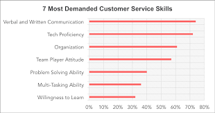7 Skills Needed To Provide Excellent Customer Service The