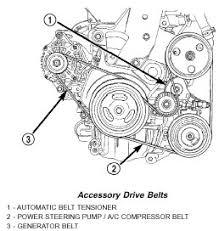 help power steering and ac went out at the same time pt tensioned by an automatically controlled belt tensioner the tensioner can be irrevocably damaged if you adjust it incorrectly
