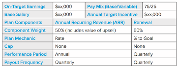 How To Develop A Sales Incentive Compensation Plan With Templates
