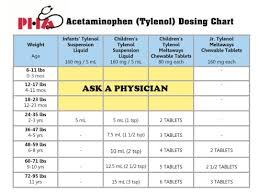 Tylenol Cold Dosage Chart Dosage Charts Pediatric Healthcare Associates