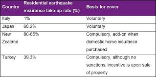 Earthquakes at Convergent Plate Boundaries   Read     Earth             primarily to focus thinking
