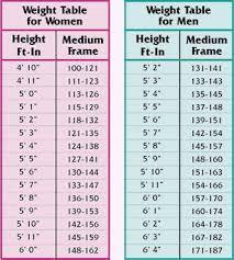 Man Weight Chart Most Popular Mans Weight Chart Bmi Weight Chart For Men Man