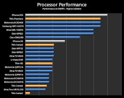 41 Problem Solving Cpu Processor Speed Chart