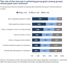 the social side of the internet pew research center the overall impact of the internet on group activities and accomplishments