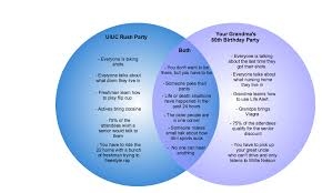 Pants Venn Diagram Venn Diagram Uiuc Rush Party Vs Your Grandmas 80th