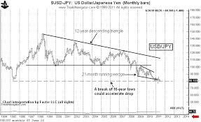 A Long Term Look At The Japanese Yen Charts Peter Brandt