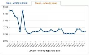 Airline Fare Comparison Chart What Websites If Any Provide Historical Airline Ticket