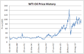 Historical Crude Oil Prices Excel Calculations