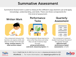 What Is A Summative Assessment Classroom Assessment Guidelines Department of Education 1