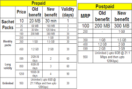 Updated After Airtel Vodafone Idea Also Reduce 3g Data