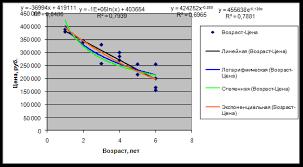 Курсовая работа Оценка рыночной стоимости автомобиля УАЗ Хантер  Затем на основании полученной регрессионной модели было определено значение результирующего признака стоимость автомобиля для объекта оценки