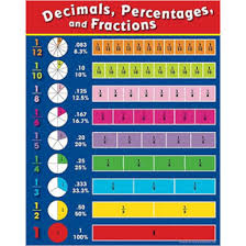 Common Decimal To Fraction Chart Converting All You Need Is Math