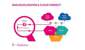 Application Performance Management Wan Acceleration