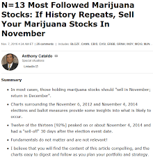 Linkedin Stock Price Chart Marijuana Stocks Catalysts For Seasonal Entry And Exit And