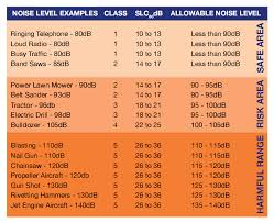 Sound Level Comparison Chart Hearing Protection Standards
