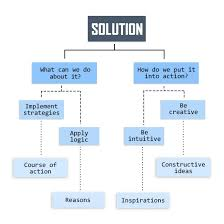 problem solution essay topics list problem solution essay topics list docoments ojazlink