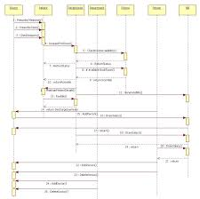 sequence diagram library management systemsequence diagram library management system