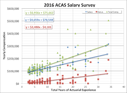 actuary salary survey dw simpson global actuarial recruitment the wide range in salaries at senior levels is due to a variety of factors ie management experience communication skills diverse background software