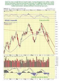 Gold Rsi Chart Gold Market Update Strongly Bullish