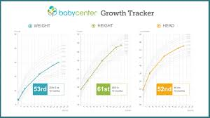 Infant Head Growth Chart Growth Chart Baby Height And Weight Tracker Babycenter