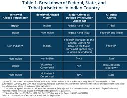 Indian Jurisdiction Chart Montana Budget Policy Center