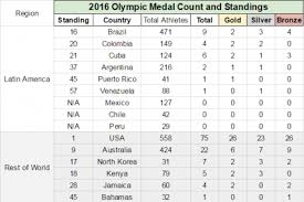Olympic Gold Medal Chart 2016 Olympics Medal Count And Standings For Latin American
