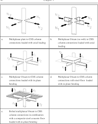 Circular Hollow Section Connection Design Pdf The Static Strenght Of I Beam To Circular Hollow