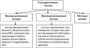 Государственные и муниципальные Предприятия курсовая гражданское  Государственные и муниципальные Предприятия курсовая гражданское право
