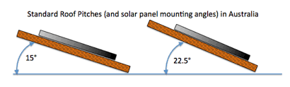 Which Solar Panel Angle Is Best Solar Power Info