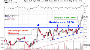 Practice Stock Charts How To Trade A Breakout Breakout Trading Technical Analysis